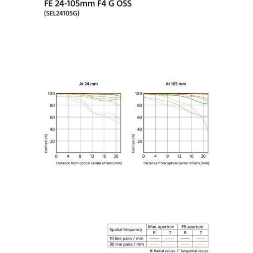 Sony FE 24-105mm F4 G OSS - Objectif