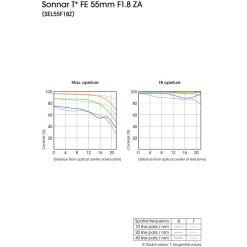 Objectif Sony SEL FE 55 1,8 sonnar T