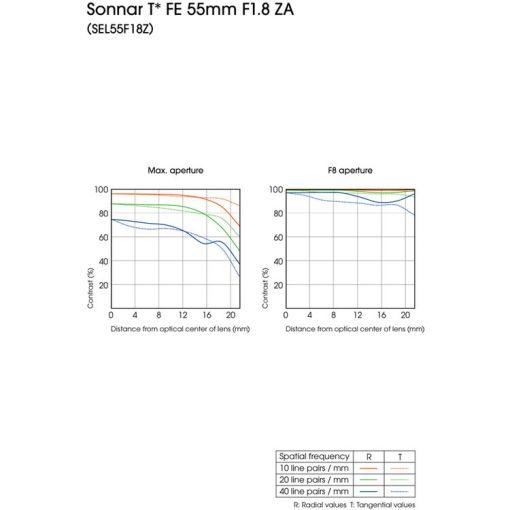 Sony FE Sonnar T 55mm F1.8 ZA - Objectif