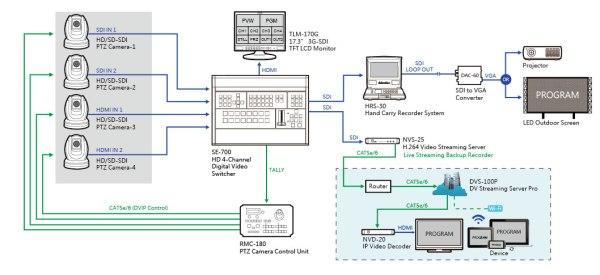 Datavideo RMC-180 - panneau de contrôle multi caméras PTZ