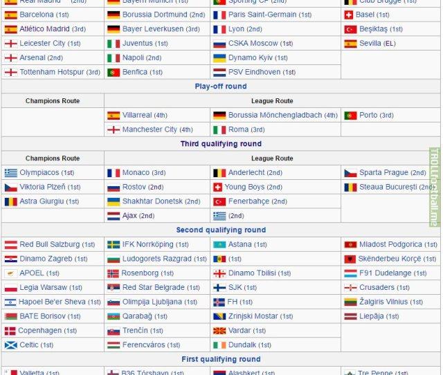 Complete Uefa Champions League 2016 17 Seeding