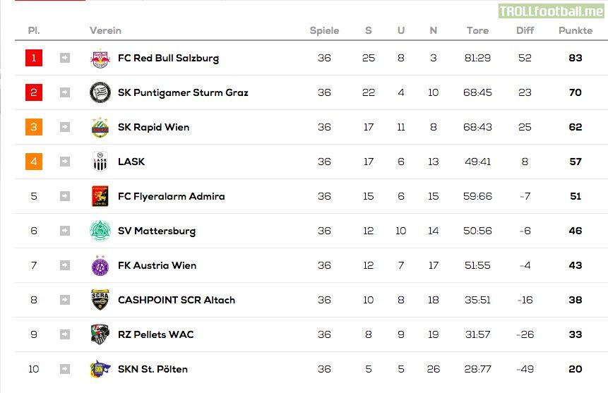 Table, news, fixtures, results & scores. Austria Bundesliga League Table 2020