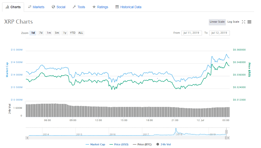 Ripple's XRP price today