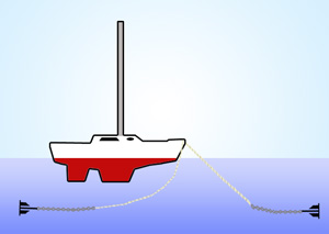 The anchor set to the east in the picture is holding the boat, and the one to the west must have enough slack and enough chain to pass beneath the boat without fouling the rudder or propeller.