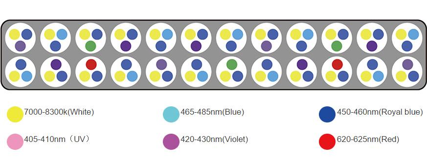 Distribuição de LEDs da Luminária modelo Aqua Sunrise 90