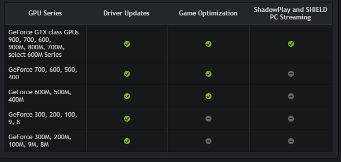 Tabla de compatibilidad de GPU de Nvidia
