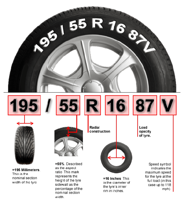 What Correct Tire Pressure My Car