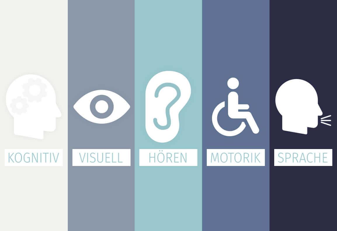 Grafik mit allen Symbolen für Barrierefreiheit und wofür sie stehen: Kopf mit Zahnrädern für Kognitiv, Auge für Visuell, Ohr für Hören, Rollstuhl für Motorik und Kopf mit Strichen die aus dem Mund kommen für Sprache