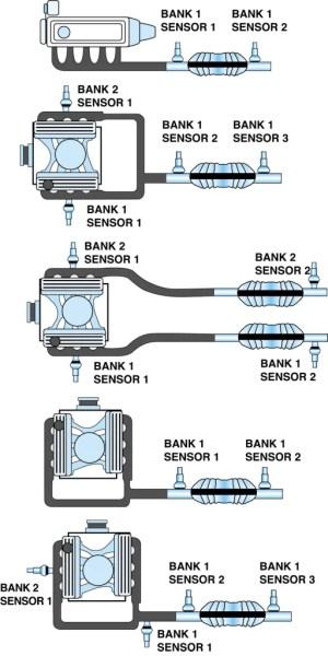 P0430 – Catalytic converter system, bank 2 efficiency below threshold – TroubleCodes