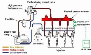 P0253 – Injection pump A, rotorcam circuit low