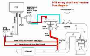 P0404 – Exhaust gas recirculation (EGR) system rangeperformance problem – TroubleCodes