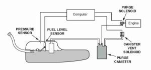 P0496 – Evaporative emission (EVAP) system high purge flow – TroubleCodes