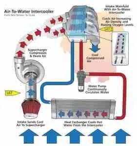 P0097 – Intake air temperature (IAT) sensor 2 circuit low