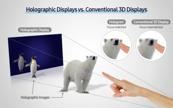 Dispositif holographique samsung