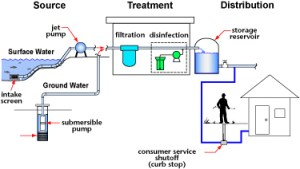 Water Systems  WaterSafe BC, Thompson Rivers University