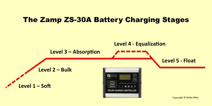 Zamp ZS-30A Five Level Battery Charging Graph - Truck Camper Adventure