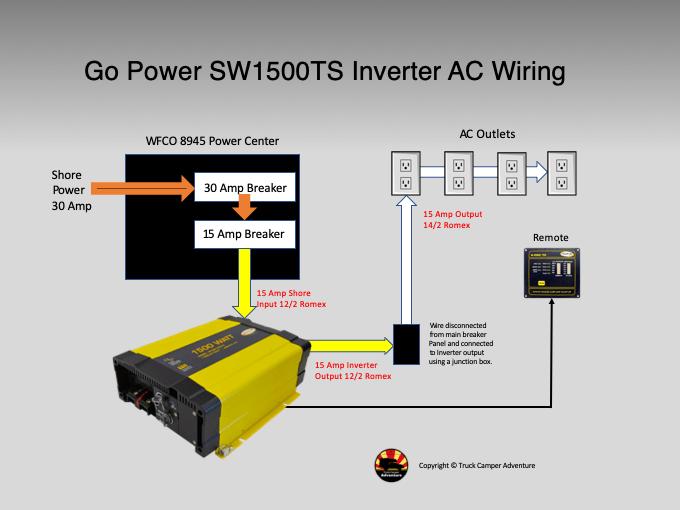 Installation Of The Go Power Sw1500ts Inverter