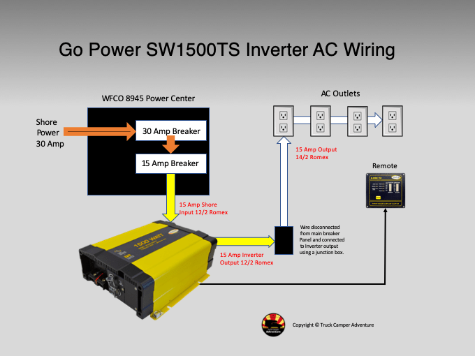 Installation Report and Review of Go Power SW1500TS Inverter | Truck Camper  AdventureTruck Camper Adventure