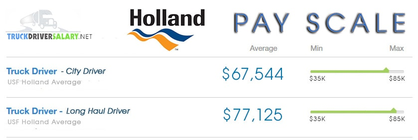 Holland Freight Pay Scale