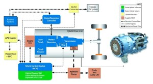 The Latest Developments in HybridElectric MediumDuty