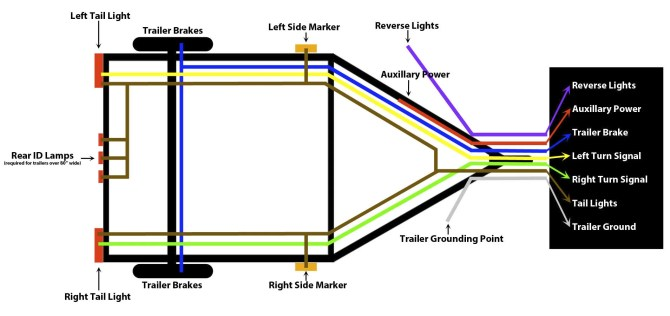 how to wire trailer lights  trailer wiring guide  videos