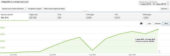 trucs-de-blogueuse-pourquoi-augmenter-pages-vues-adsense-2