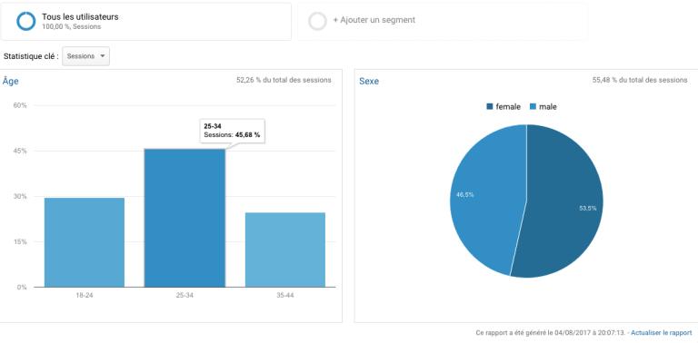 Audience démographique Trucs de Webmarketeuse