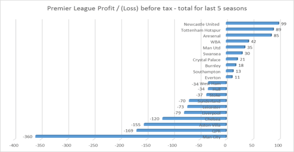 pl_profit-loss_last_5_seasons