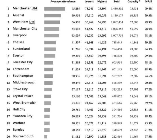1 Manchester Utd Average att 75,289 Lowest 75,245 Highest 75,397 Total 1,430,502 Capacity 75,731 % full 99.4% 2 Arsenal Average att 59,956 Lowest 59,510 Highest 60,055 Total 1,139,177 Capacity 60,355 % full 99.3% 3 West Ham Utd Average att 56,970 Lowest 56,864 Highest 56,996 Total 1,082,434 Capacity 57,000 % full 99.9% 4 Manchester City Average att 54,018 Lowest 51,527 highest 54,512 Total 1,026,358 Capacity 55,097 % full 98.0% 5 Liverpool Average att 53,039 Lowest 51,232 Highest 53,292 Total 1,007,754 Capacity 54,074 % full 98.1% 6 Chelsea Average att 41,507 Lowest 41,168 Highest 41,622 Total 788,645 Capacity 41,841 %full 99.2% 7 Sunderland Average att 41,286 Lowest 38,394 highest 46,494 Total 784,450 Capacity 49,000 % full 84.3% 8 Everton Average att 39,310 lowest 38,550 highest 39,595 total 746,890 Capacity 39,600 % full 99.3% 9 Leicester City Average att 31,893 Lowest 31,351 Highest 32,072 Total 605,968 Capacity 32,500 % full 98.1% 10 Tottenham Average att 31,639 Lowest 31,211 Highest 31,962 Total 601,143 Capacity 32,000 % full 98.9% 11 Southampton Average att 30,936 Lowest 28,976 highest 31,891 Total 587,787 Capacity 32,689 % full 94.6% 12 Middlesbrough Average att 30,449 Lowest 27,316 Highest 32,704 Total 578,539 Capacity 33,746 % full 90.2% 13 Stoke City Average att 27,117 Lowest 21,617 Highest 27,815 Total 515,235 Capacity 27,902 % full 97.2% 14 Crystal Palace Average att 25,160 Lowest 23,503 Highest 25,648 Total 478,052 Capacity 25,648 % full 98.1% 15 West Bromwich Average att 23,876 Lowest 21,467 Highest 26,308 Total 453,646 Capacity 26,768 % full 89.2% 16 Hull City Average att 20,761 Lowest 17,403 Highest 24,822 Total 394,466 Capacity 25,586 % full 81.1% 17 Swansea City Average att 20,619 Lowest 20,024 Highest 20,938 Total 391,766 Capacity 20,938 % full 98.5% 18 Watford Average att 20,571 Lowest 20,022 Highest 21,118 Total 390,849 Capacity 21,577 % full 95.3% 19 Burnley Average att 20,558 Lowest 18,519 Highest 21,870 Total 390,609 Capacity 22,546 % full 9