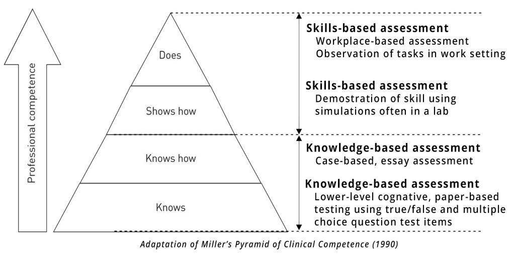 Adaptation of Miller's Pyramid for learning