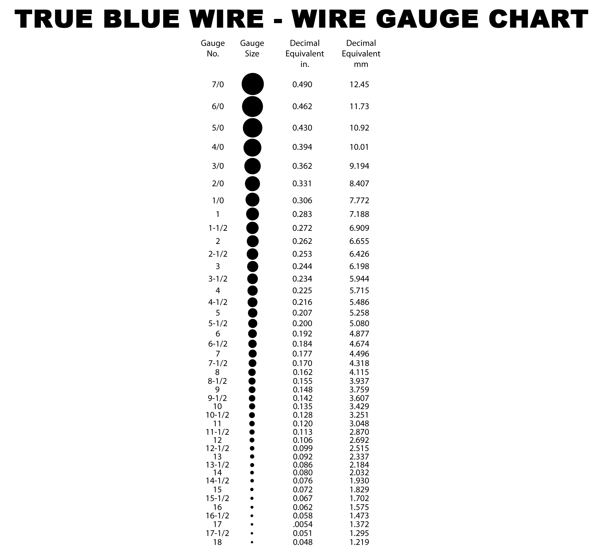 12 Gauge Wire Amp Rating Chart