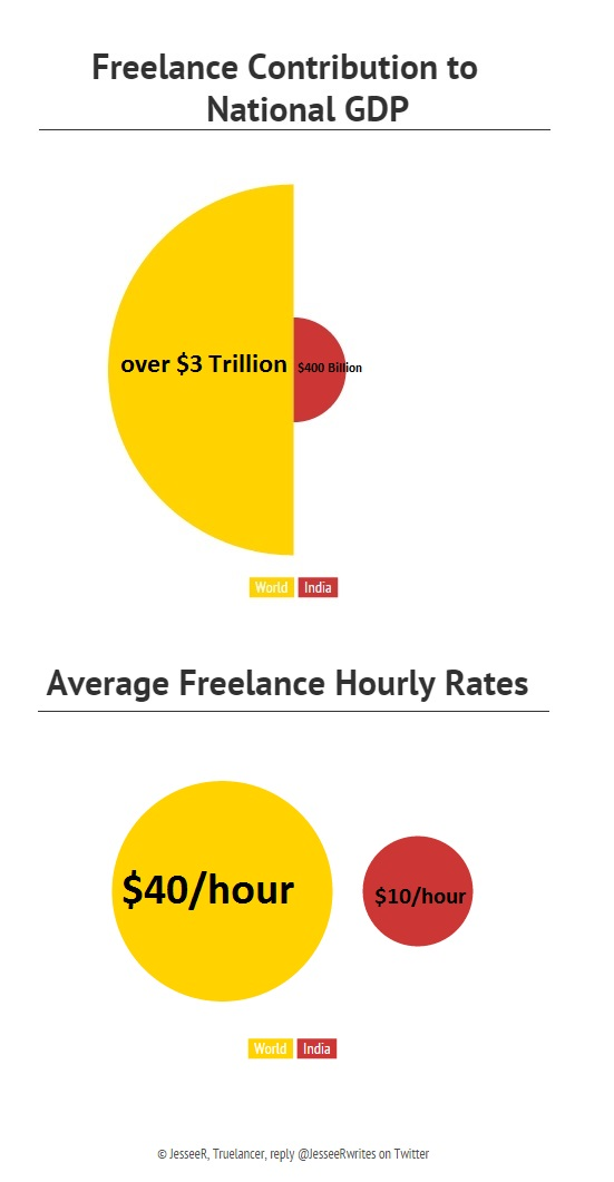 Money in Freelancing 7