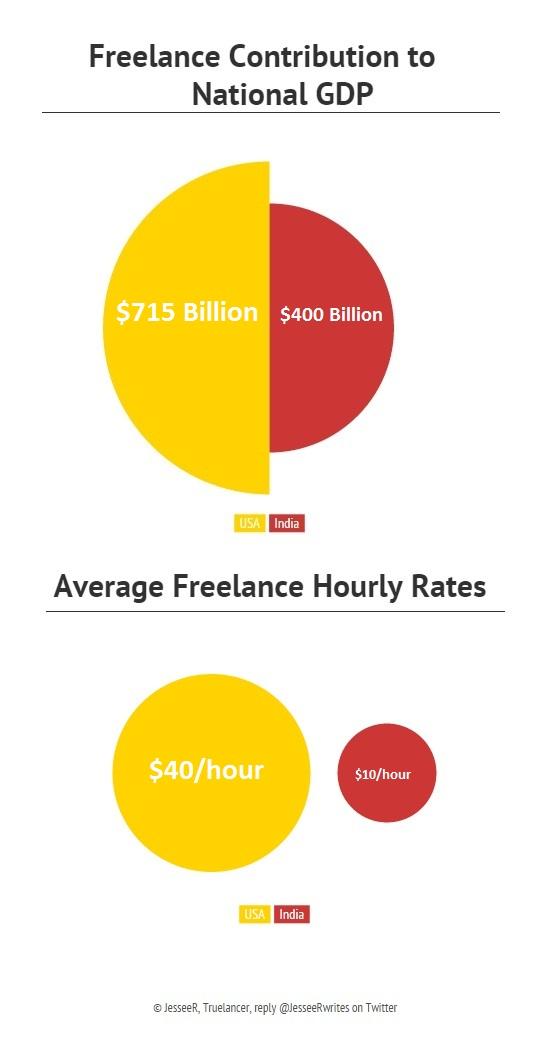 Money in freelancing average freelance hourly rates