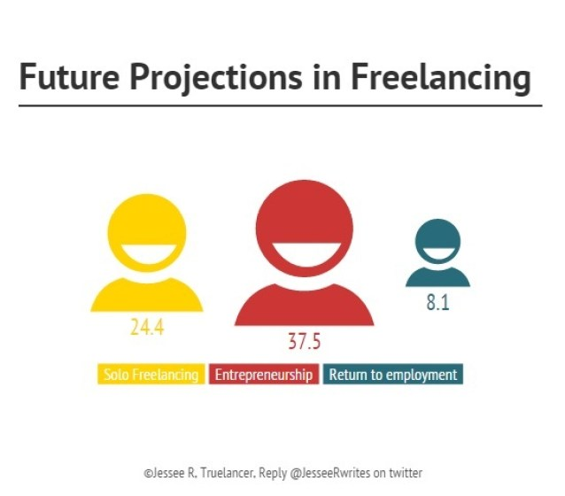 future projections in freelancing