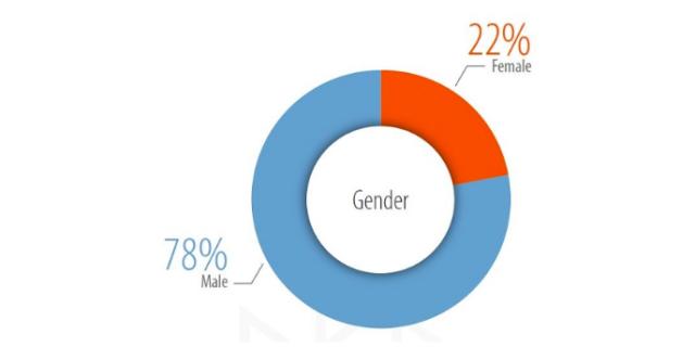 freelancer-male-female-percent