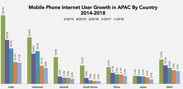 Mobile App User Stats