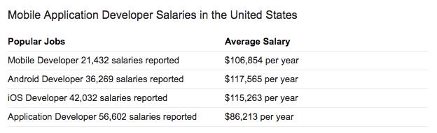 Mobile App Developer Salary