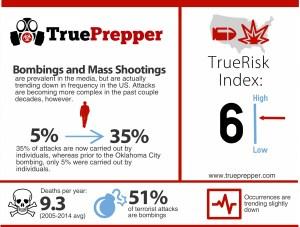 Terrorist Attack Infographic