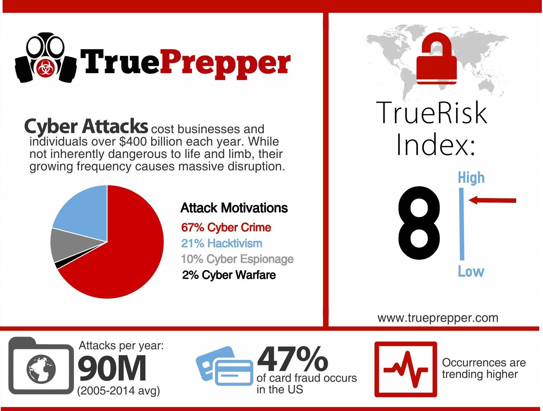 TrueRisk Cyber Attack