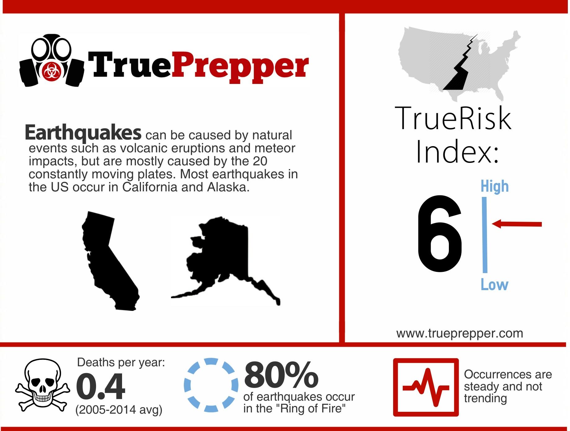TrueRisk Earthquakes