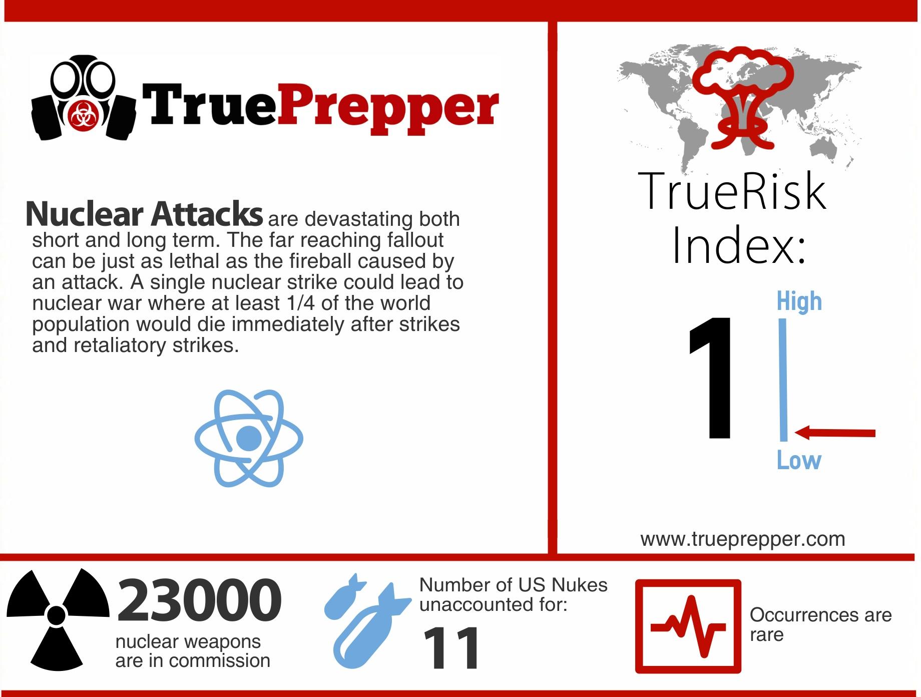 TrueRisk Nuclear Attacks