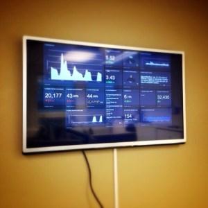Överblicka din ehandelsförsäljning med Geckoboard