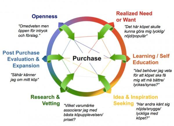 Marknadsföring som utgår från kundens känslor
