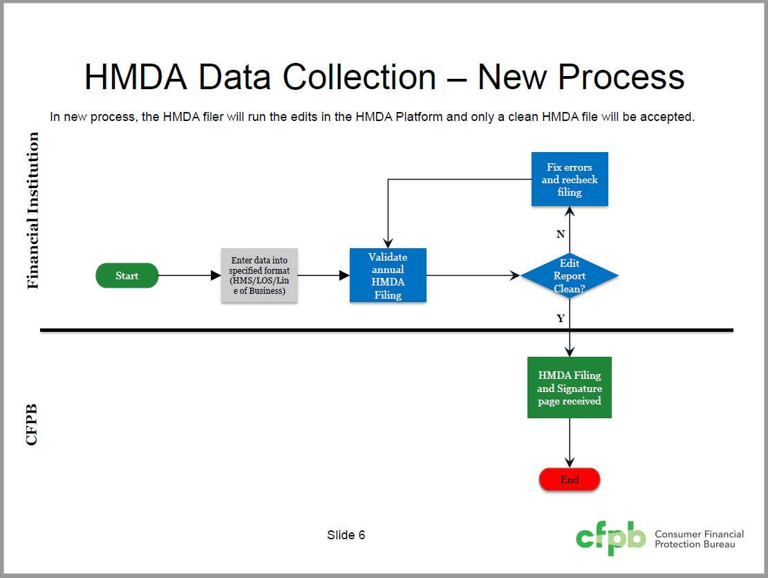 How To Use The Cfpb S New Hmda Data Tool For The First Time