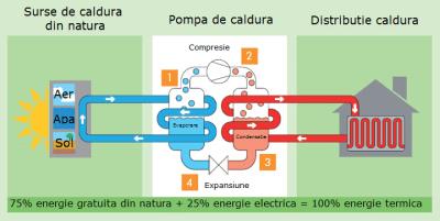 Principiul functionare pompa de caldura