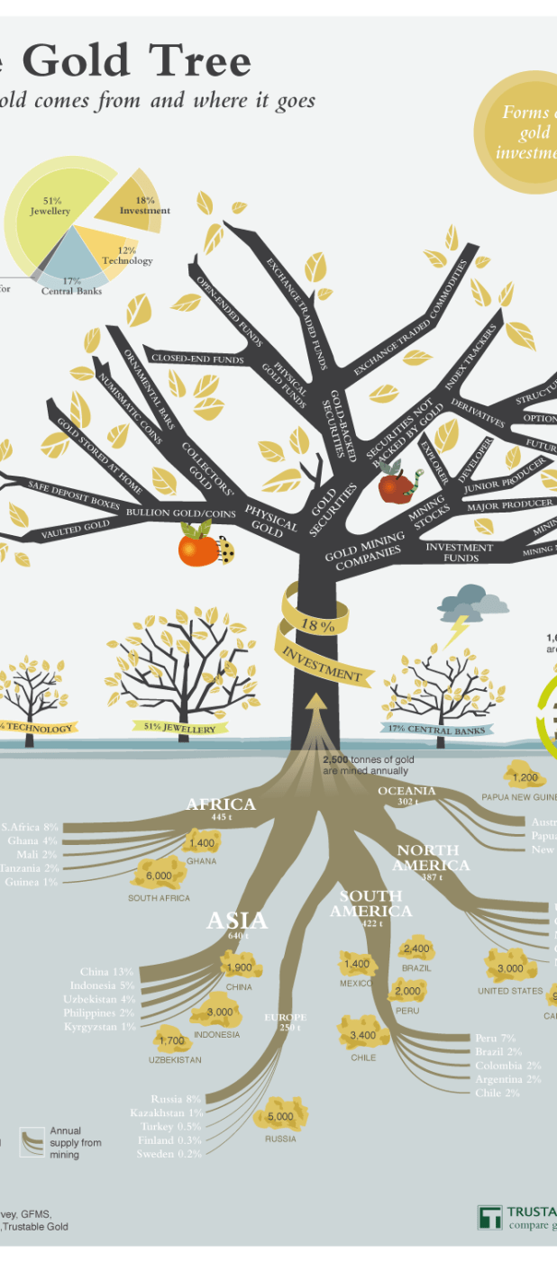 Gold infographic The Gold Tree: Where the gold comes from and where it goes