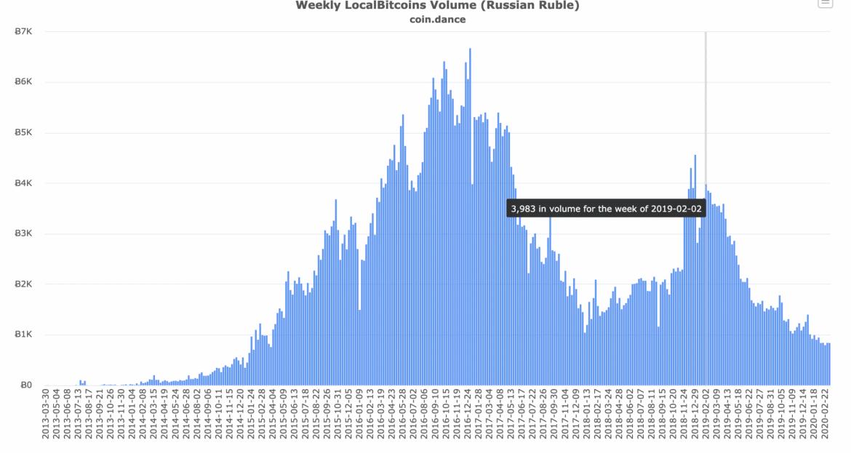 Demanda rusa de bitcoin, marzo de 2020