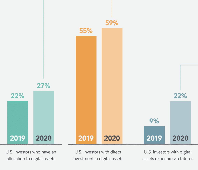Inversores institucionales criptográficos de EE. UU., Junio de 2020