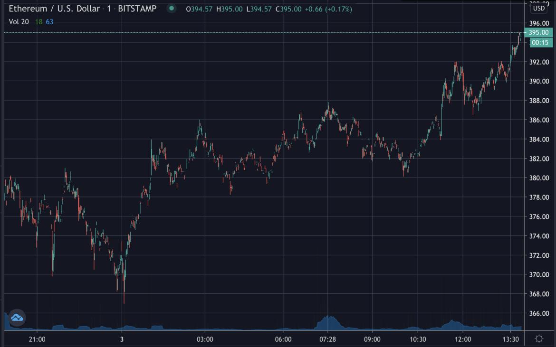Ethereum se acerca a los $ 400, agosto de 2020