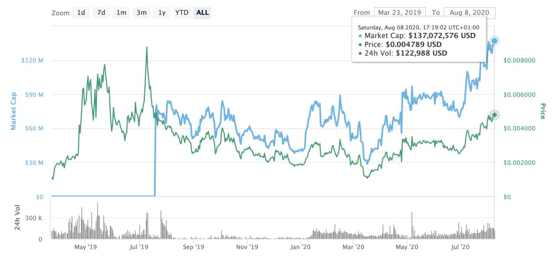 Acción del precio del token Flexa, agosto de 2020